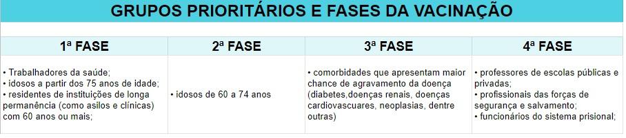 Balneário Camboriú está pronta para iniciar a imunização contra a Covid-19